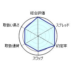 ジャパン オ アンダ オアンダジャパン(OANDA Japan)